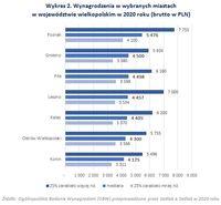 Wynagrodzenia w wybranych miastach w województwie wielkopolskim w 2020 roku