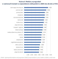 Mediany wynagrodzeń  w wybranych branżach w województwie wielkopolskim w 2020 roku