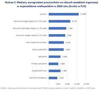 Mediany wynagrodzeń pracowników na różnych szczeblach organizacji  w województwie wielkopolskim