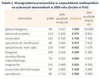 Wynagrodzenia pracowników w województwie wielkopolskim na wybranych stanowiskach