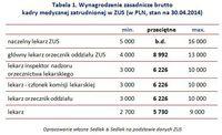 Wynagrodzenie zasadnicze brutto  kadry medycznej zatrudnionej w ZUS