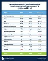 Skonsolidowany zysk netto deweloperów mieszkaniowych notowanych na GPW