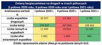 Zmiany bezpieczeństwa drogowego w trzech półroczach