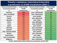 Powiaty z najmniejszą i największą liczbą kolizji