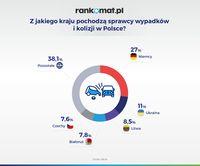 Z jakiego kraju pochodzą sprawcy wypadków i kolizji w Polsce