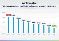 Liczba wypadków z udziałem pieszych w latach 2010-2019