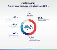 Przyczyny wypadków z winy pieszych w 2019 r.