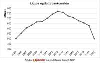 Liczba wypłat z bankomatów
