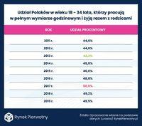 Polacy w wieku 18-34 lata, którzy pracują na pełen etat i żyją razem z rodzicami