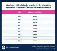Polacy w wieku 18-34 lata, którzy żyją razem z rodzicami (niezależnie od zatrudnienia)