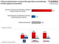 Z którym stwierdzeniem na temat obecnego sytemu emerytalnego w Polsce zgadzasz się bardziej?