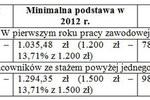 Najniższe podstawy wymiaru świadczeń chorobowych 2012
