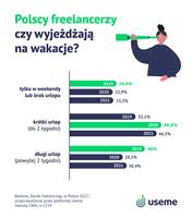 Jak długie wakacje mają freelancerzy?