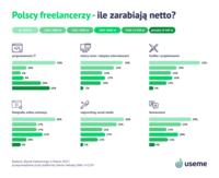 Ile zarabiają freelancerzy - podział na branże?