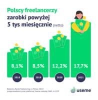Zarobki freelancerów powyżej 5 tysięcy złotych netto na przestrzeni lat