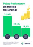 Polscy freelancerzy jak traktują freelancing?