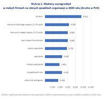 Mediany wynagrodzeń w małych firmach na różnych szczeblach organizacji w 2020 roku