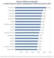 Mediany wynagrodzeń w małych firmach w różnych województwach