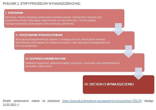 Wywłaszczenie nieruchomości - jak przebiega procedura?