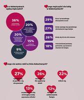 Walentynki według Polaków - infografika 3