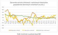 Dynamika wzrostu złotowych i walutowych depozytów gospodarstw domowych w bankach