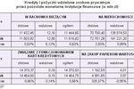 Zadłużenia i oszczędności Polaków w X 2009