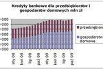 Zadłużenie Polaków i Polski będzie rosło