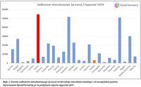 Dane Hypostat o zadłużeniu dorosłych Europejczyków z 25 państw europejskich