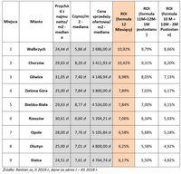 Rentowność wynajmu: średnie miast