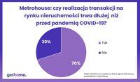 Metrohouse: czy realizacja transakcji trwa dłużej niż przed pandemią?