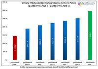 Zmiany medianowego wynagrodzenia w Polsce