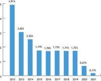 Stawka WIBOR 3M od 2012 do 2021 roku