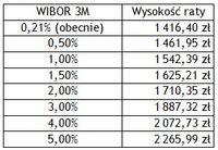 Przykładowa wysokość raty kredytu hipotecznego dla różnych wartości WIBOR 3M