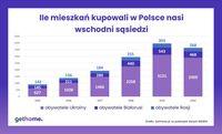 Ile mieszkań kupowali w Polsce nasi wschodni sąsiedzi?