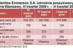 Jakie domy poszukiwane w Warszawie i Krakowie?