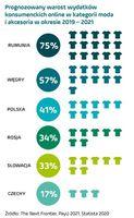 Prognozowane wydatki konsumentów - moda i akcesoria