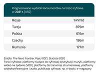 Prognozowane wydatki konsumentów na treści cyfrowe