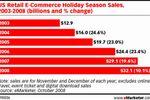 Święta w USA: sprzedaż online 2008