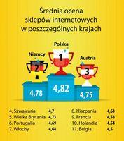 Średnia ocena sklepów w poszczególnych krajach