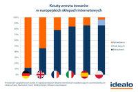 Koszty zwrotu towaru w europejskich sklepach internetowych