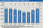 Jak odzyskać dług od niemieckiej firmy?