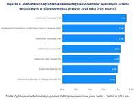 Wykres 1. Mediana wynagrodzenia absolwentów uczelni technicznych w pierwszym roku pracy