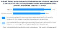 Wykres 3. Mediana wynagrodzenia absolwentów Politechniki Warszawskiej  w pierwszym roku pracy na róż