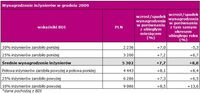 Wynagrodzenie inżynierów w grudniu 2009