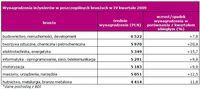 Wynagrodzenia inżynierów w poszczególnych branżach w IV kwartale 2009