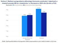 Wykres 1. Mediana wynagrodzenia kierowców w miastach powyżej 100 tys. mieszkańców i w Warszawie