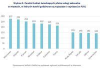 Wykres 3. Zarobki kobiet świadczących usługi seksualne w miastach/stawki najwyższe i najniższe