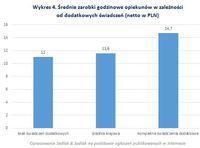 Wykres 4. Średnie zarobki godzinowe opiekunów w zależności od dodatkowych świadczeń