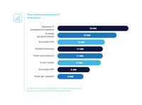 Płace: wybrane specjalizacje IT