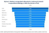 Wykres 1. Mediany wynagrodzeń całkowitych w wybranych miastach z województwa łódzkiego